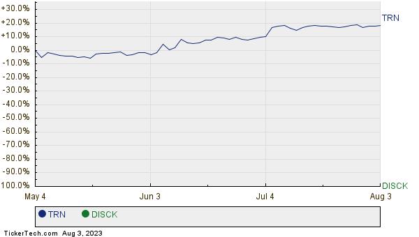 TRN,DISCK Relative Performance Chart