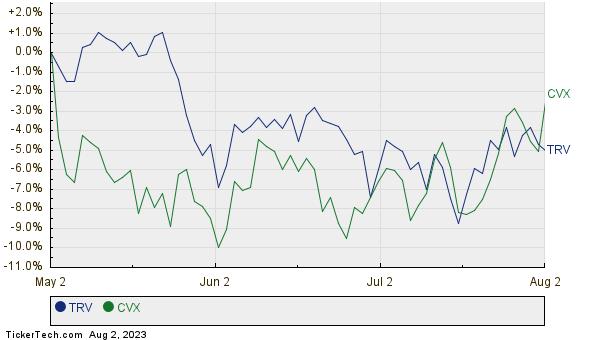TRV,CVX Relative Performance Chart