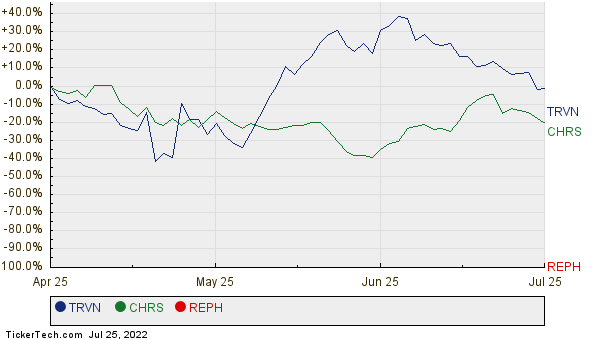 TRVN, CHRS, and REPH Relative Performance Chart