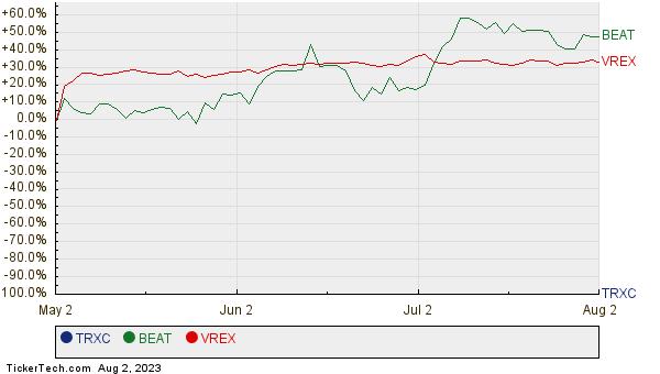 TRXC, BEAT, and VREX Relative Performance Chart