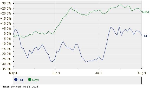 TSE,NAVI Relative Performance Chart