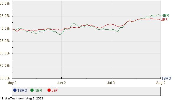 TSRO, NBR, and JEF Relative Performance Chart