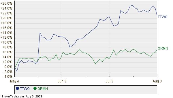 TTWO,GRMN Relative Performance Chart