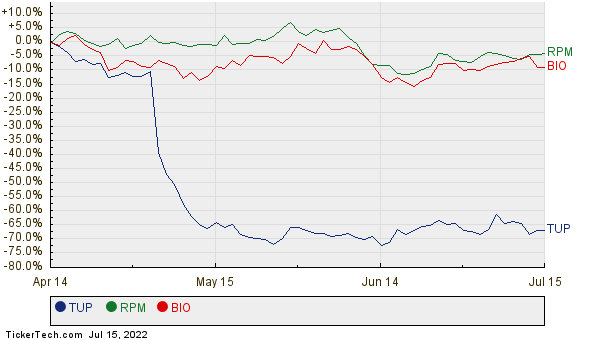 TUP, RPM, and BIO Relative Performance Chart