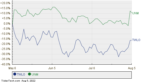 TWLO,UNM Relative Performance Chart
