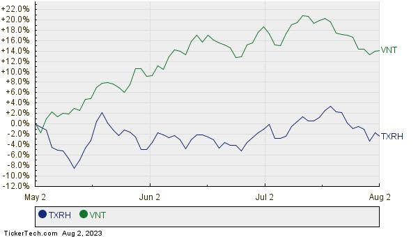 TXRH,VNT Relative Performance Chart