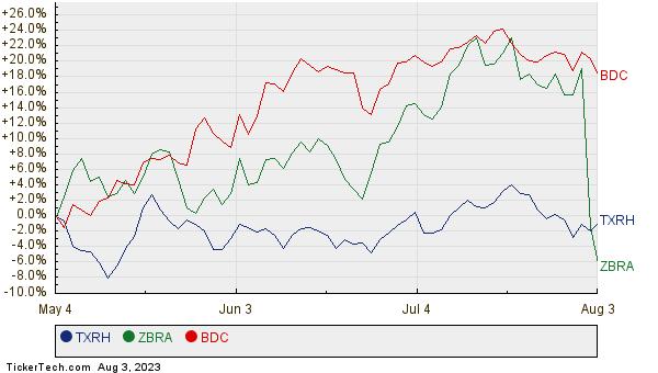 TXRH, ZBRA, and BDC Relative Performance Chart