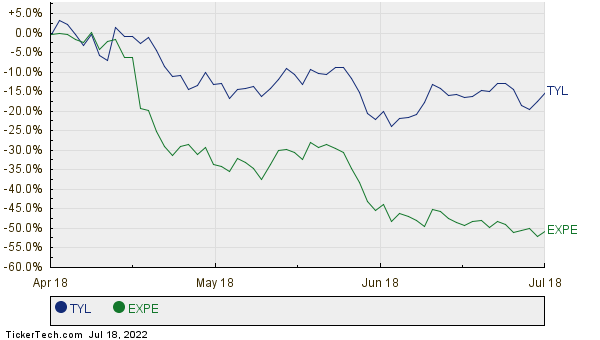 TYL,EXPE Relative Performance Chart