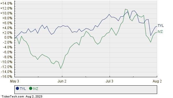 TYL,IVZ Relative Performance Chart