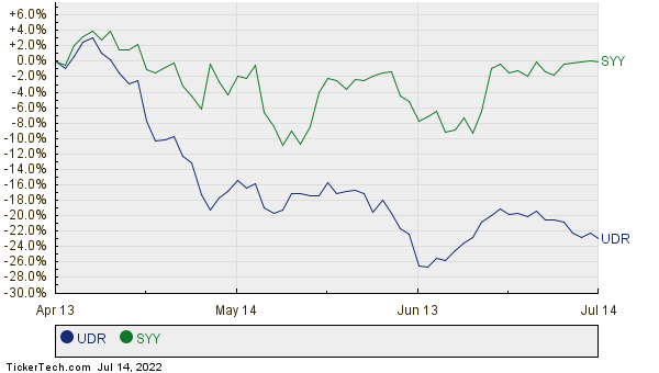 UDR,SYY Relative Performance Chart