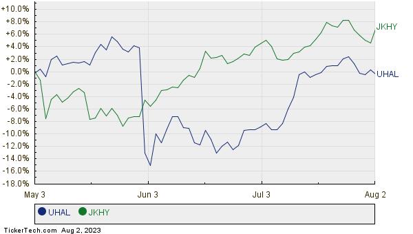 UHAL,JKHY Relative Performance Chart
