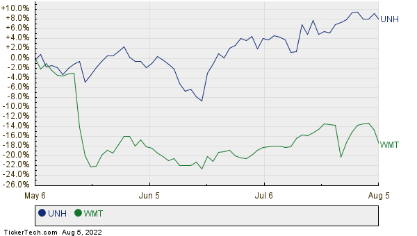 UNH,WMT Relative Performance Chart