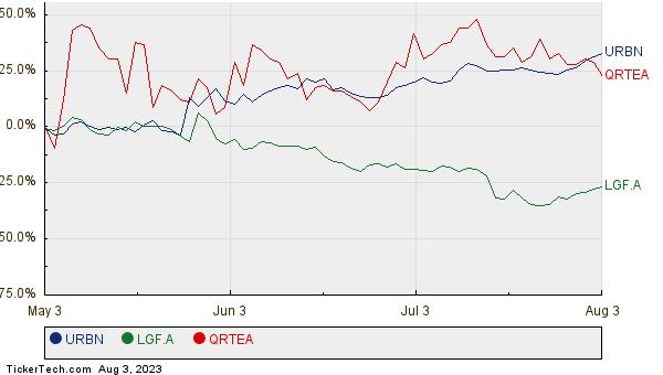 URBN, LGF.A, and QRTEA Relative Performance Chart