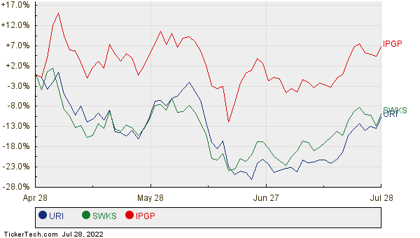 URI, SWKS, and IPGP Relative Performance Chart
