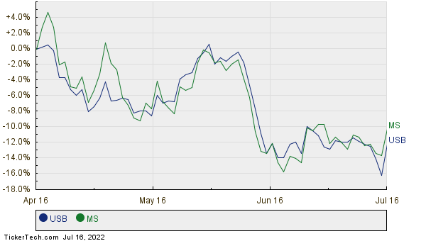 USB,MS Relative Performance Chart