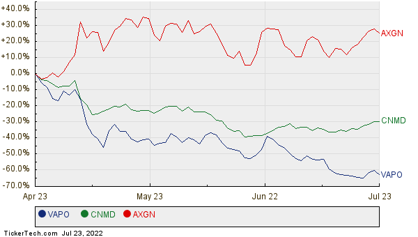 VAPO, CNMD, and AXGN Relative Performance Chart