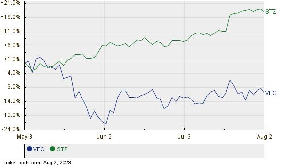 VFC,STZ Relative Performance Chart