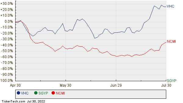 VHC, SGYP, and NCMI Relative Performance Chart
