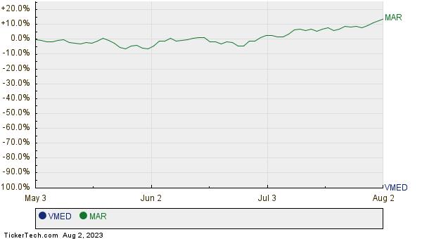 VMED,MAR Relative Performance Chart