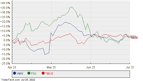 VMW, PSX, and TMUS Relative Performance Chart