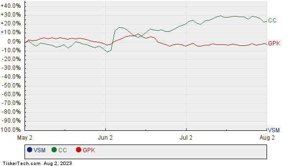 VSM, CC, and GPK Relative Performance Chart