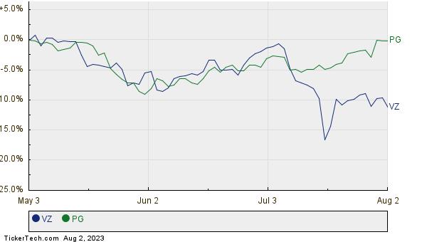 VZ,PG Relative Performance Chart