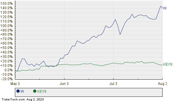 W,KEYS Relative Performance Chart