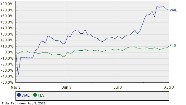 WAL,FLS Relative Performance Chart