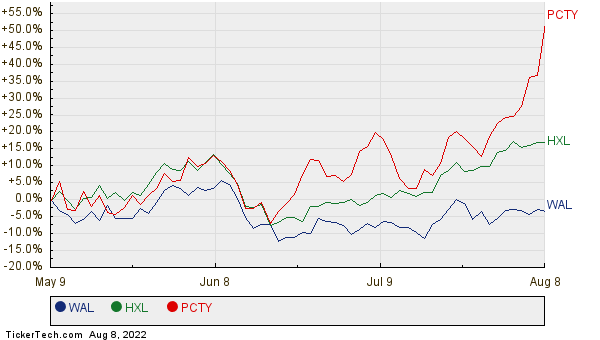 WAL, HXL, and PCTY Relative Performance Chart