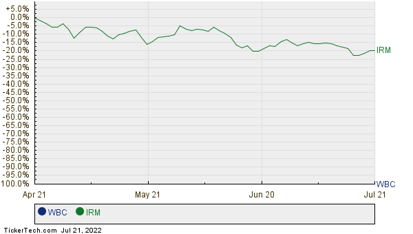 WBC,IRM Relative Performance Chart