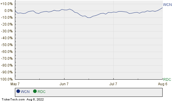 WCN,RDC Relative Performance Chart