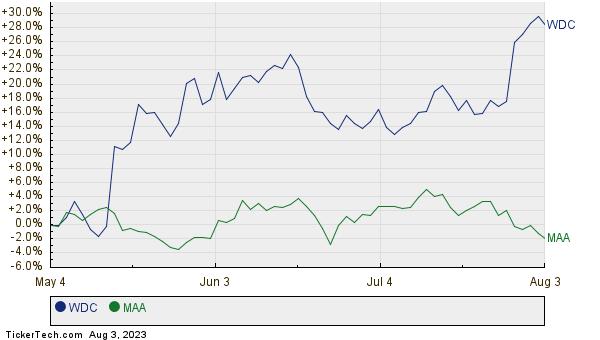 WDC,MAA Relative Performance Chart