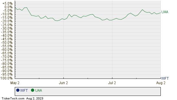 WFT,UAA Relative Performance Chart