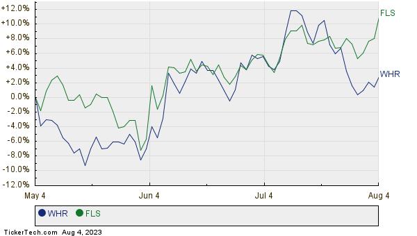 WHR,FLS Relative Performance Chart