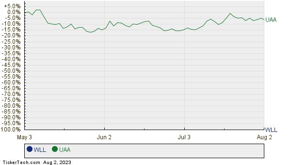 WLL,UAA Relative Performance Chart