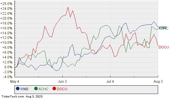 WMB, ACHC, and DOCU Relative Performance Chart