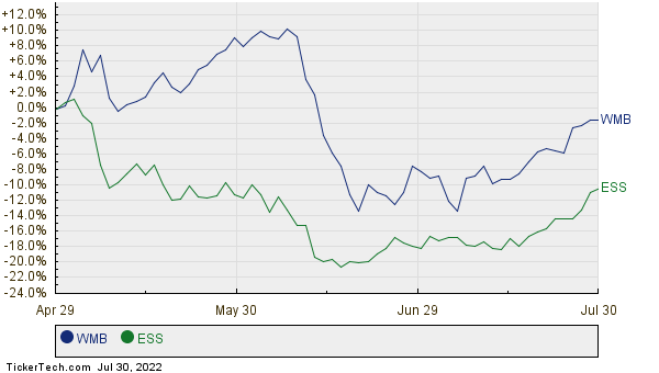 WMB,ESS Relative Performance Chart