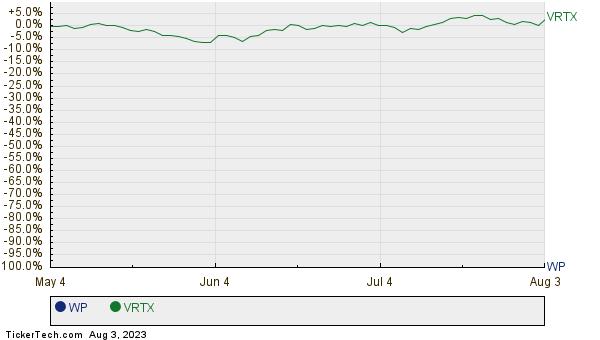WP,VRTX Relative Performance Chart