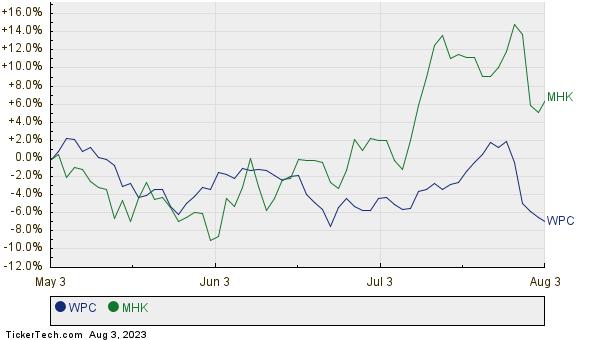 WPC,MHK Relative Performance Chart