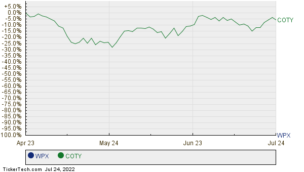 WPX,COTY Relative Performance Chart