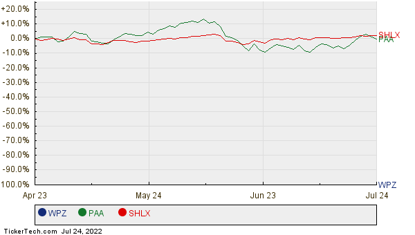 WPZ, PAA, and SHLX Relative Performance Chart