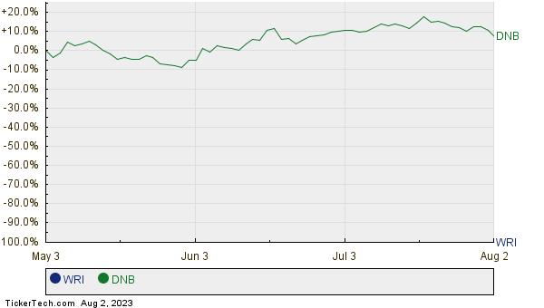 WRI,DNB Relative Performance Chart