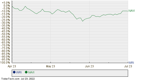WRI,NAVI Relative Performance Chart