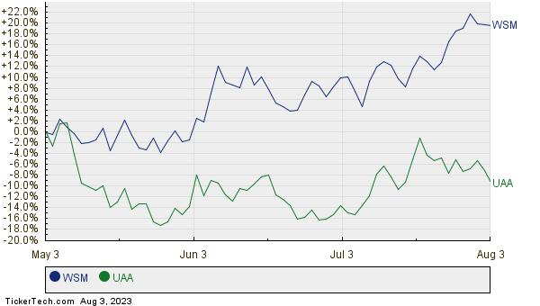 WSM,UAA Relative Performance Chart