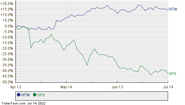 WTM,GPS Relative Performance Chart