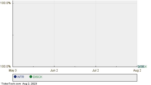 WTR,DISCK Relative Performance Chart