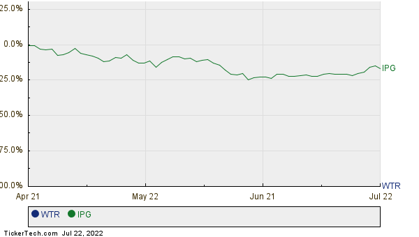 WTR,IPG Relative Performance Chart
