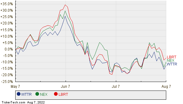 WTTR, NEX, and LBRT Relative Performance Chart