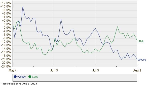 WWW,UAA Relative Performance Chart