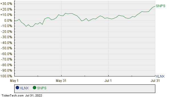 XLNX,SNPS Relative Performance Chart